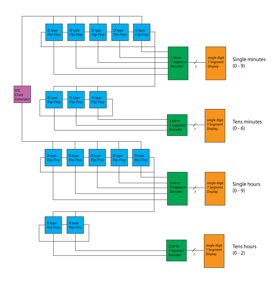 medium resolution of this is a block diagram of the different functional blocks in the clock