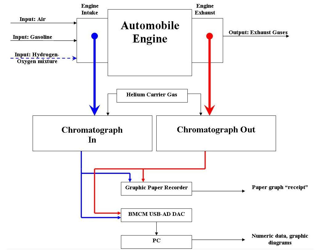 hight resolution of this is my proposed block schematic for presenting a generic gasoline ignition engine and my way of tampering with it carburetor stays on top of the intake