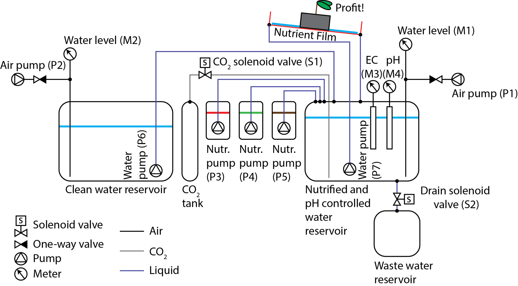 hight resolution of process schematic for the system