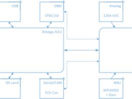 MagiLog: Open Automotive Datalogging