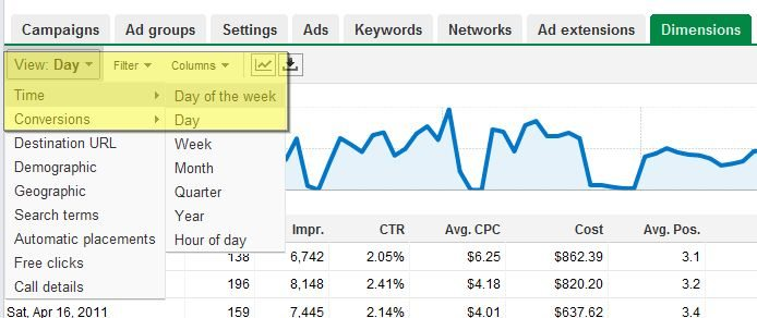PPC Dimensions View Google Adwords