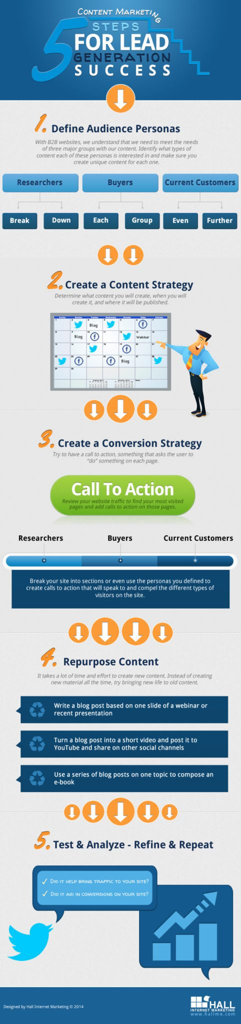 Content Marketing: 5 Steps For Lead Generation Success
