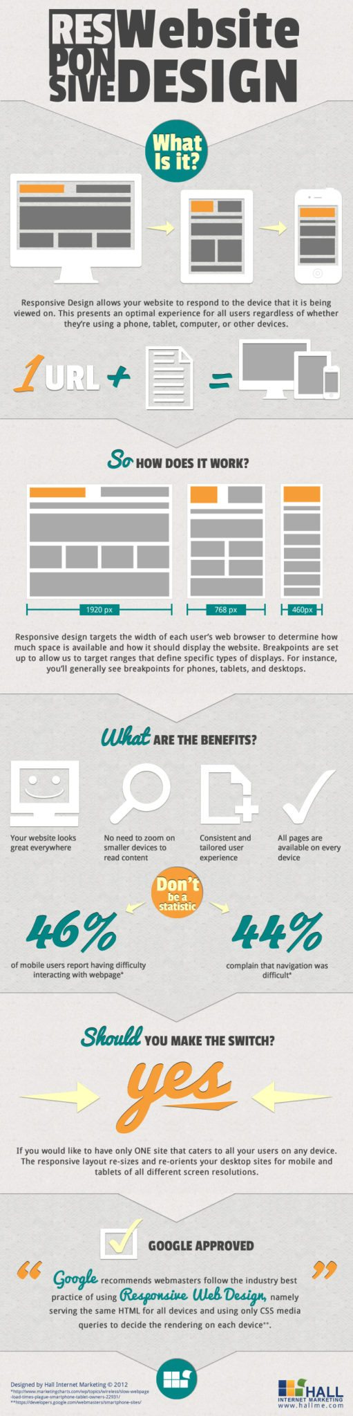 Infographic on Responsive Design
