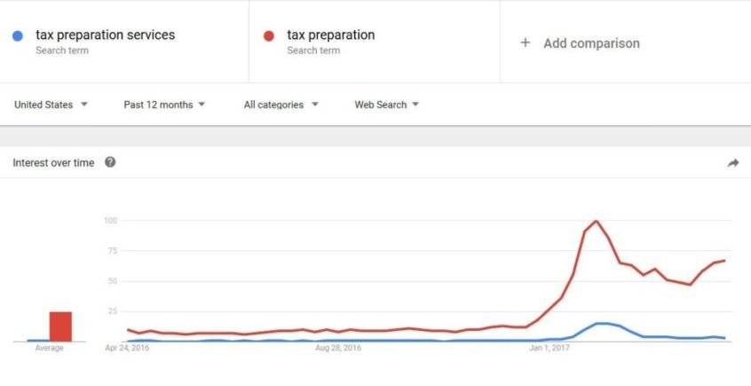 Tax Prep Query Trends
