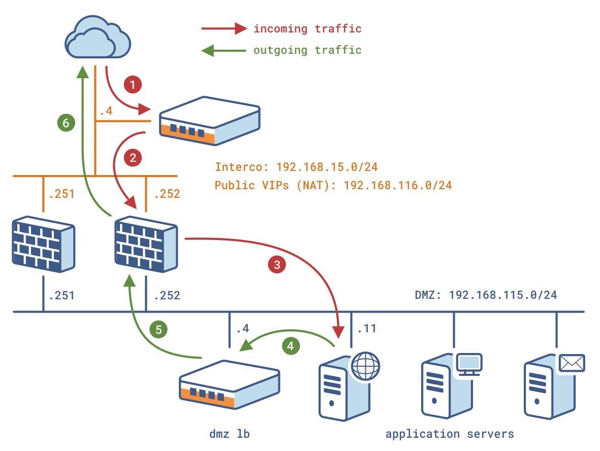 dmz architecture diagram trs xlr wiring an 0062 en  stateful firewalls ips ids and utm load