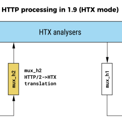 http processing in haproxy 1 9 [ 1500 x 833 Pixel ]