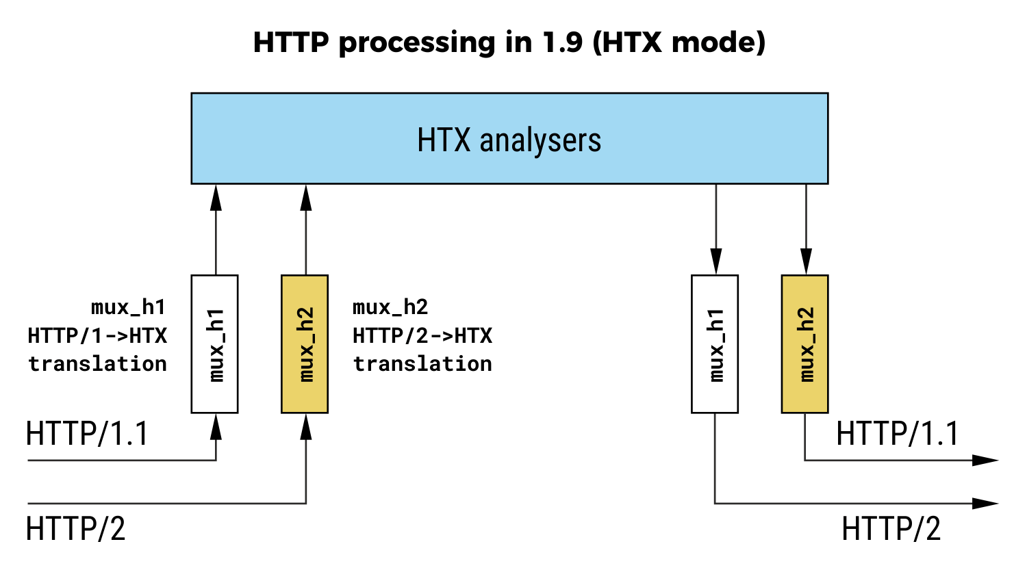hight resolution of http processing in haproxy 1 9