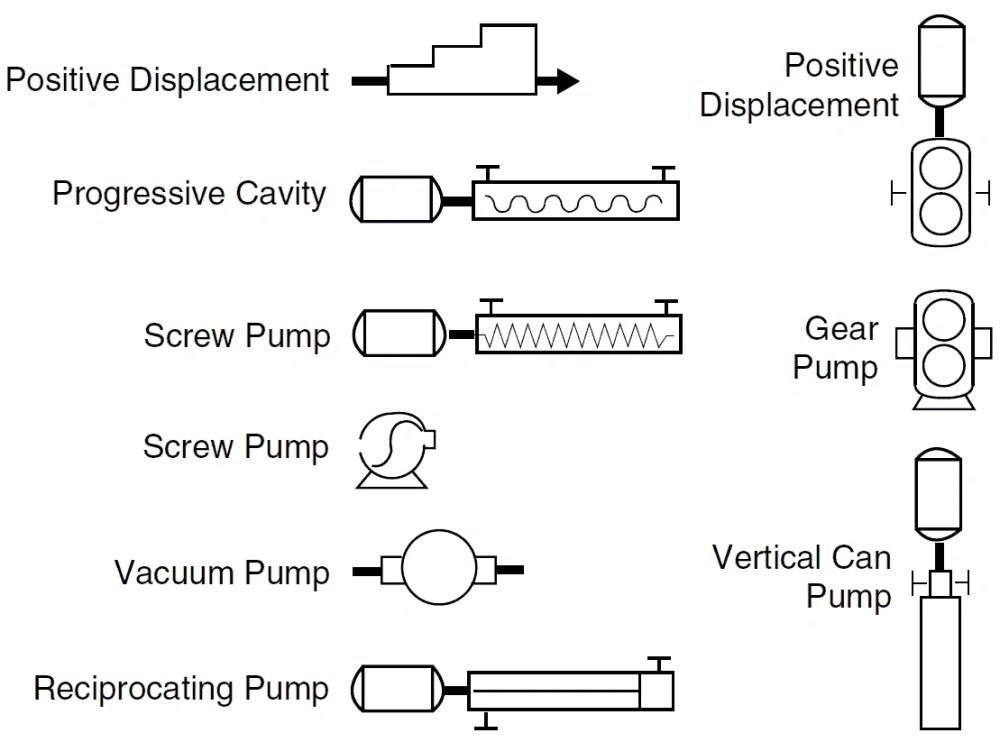 medium resolution of centrifugal pump symbols positive displacement pump p id symbols