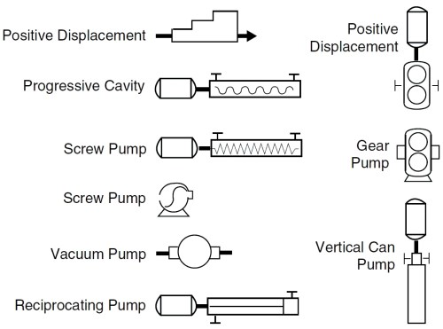 small resolution of centrifugal pump symbols positive displacement pump p id symbols