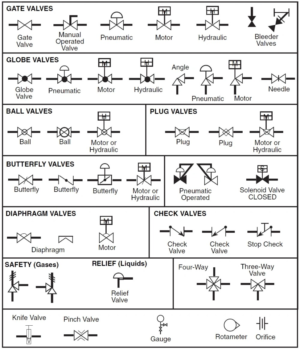 medium resolution of valve p id symbols
