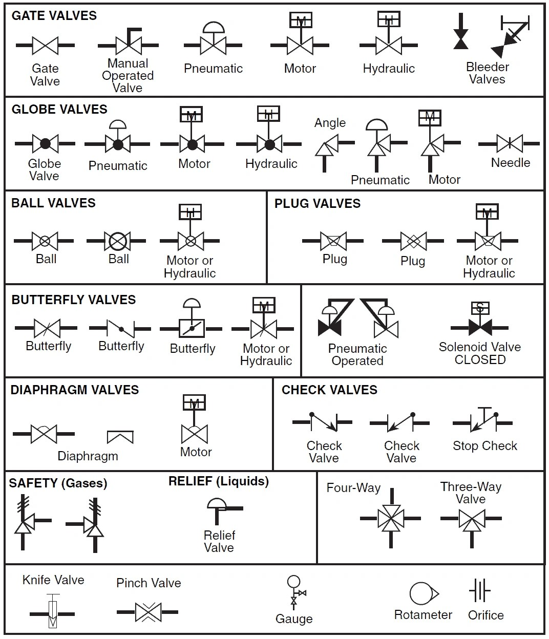 hight resolution of valve p id symbols