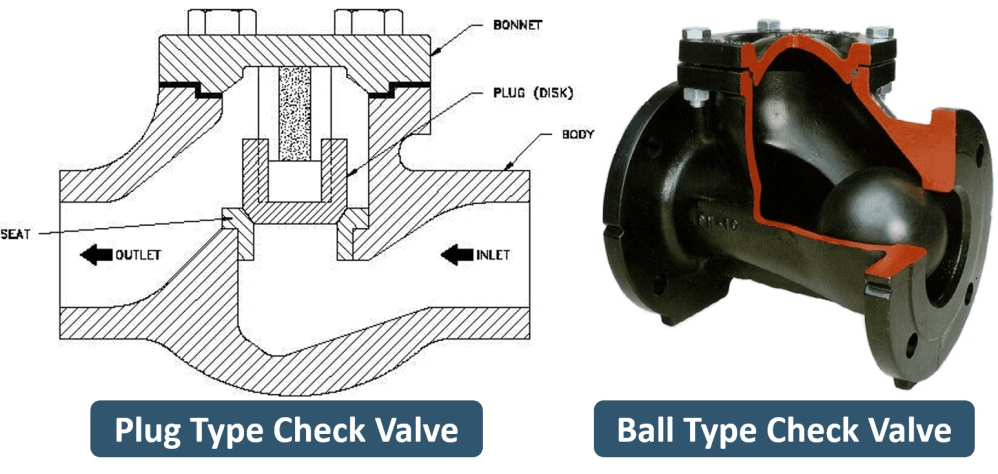 medium resolution of here you can see the plug or piston type and ball type check valve these valves provide superior leak tight characteristics to those of swing check valves