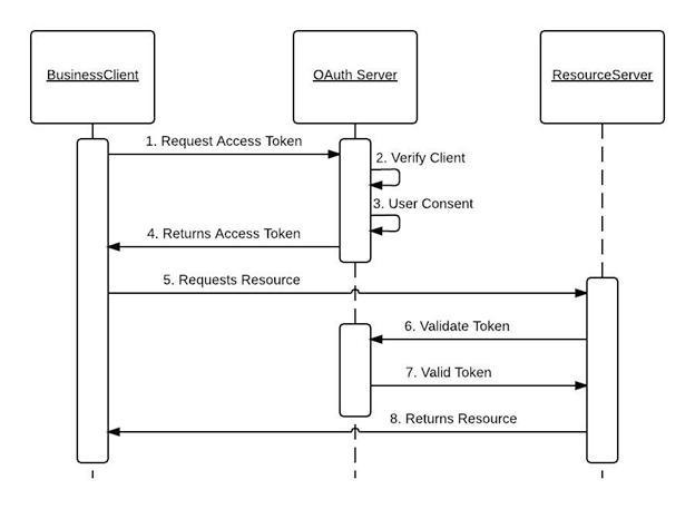 Auth0 Authentication Flow