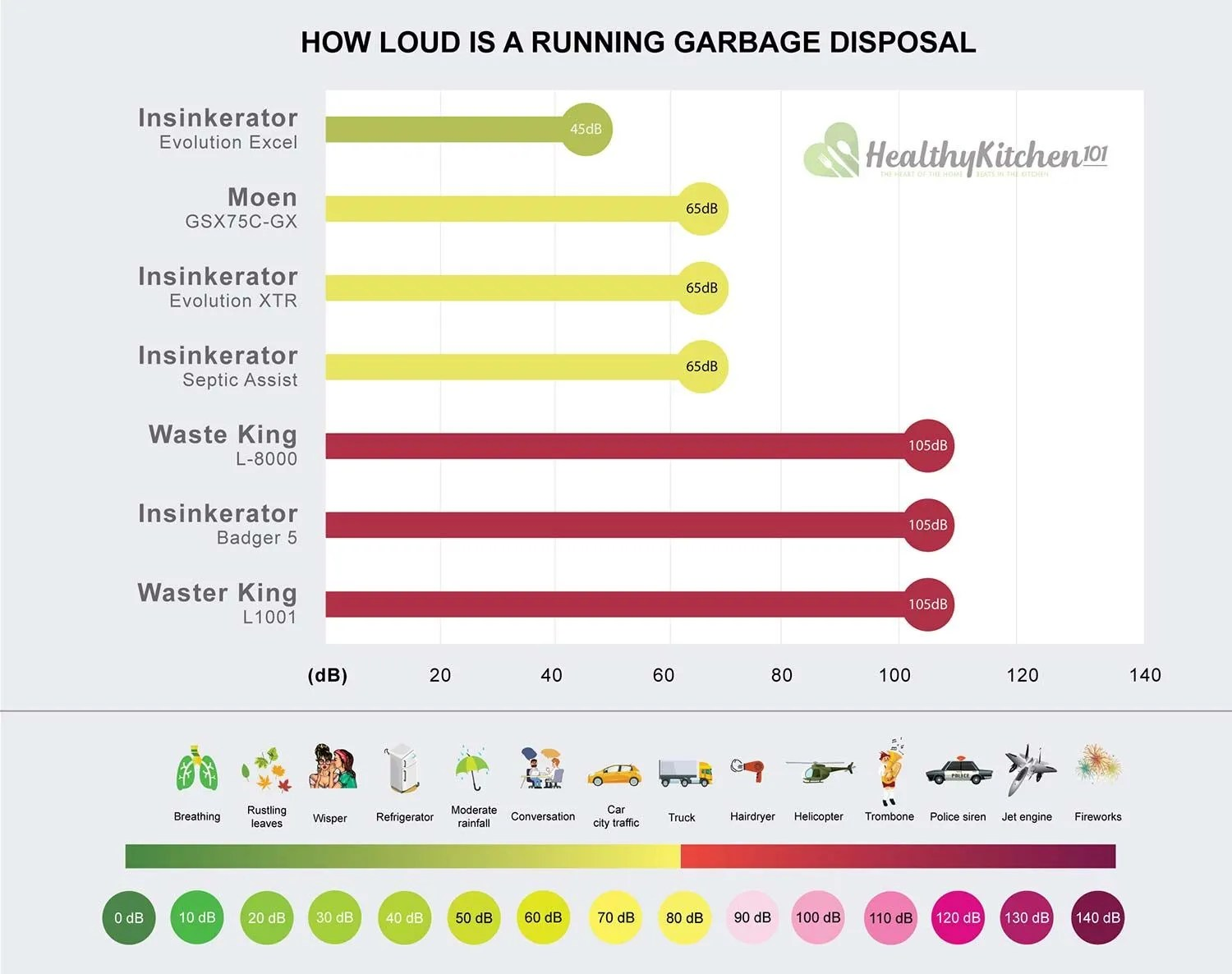 How Noisy Are Garbage Disposal