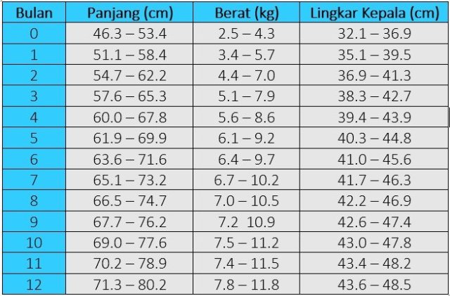 tabel perkembangan panjang dan berat normal bayi laki-laki