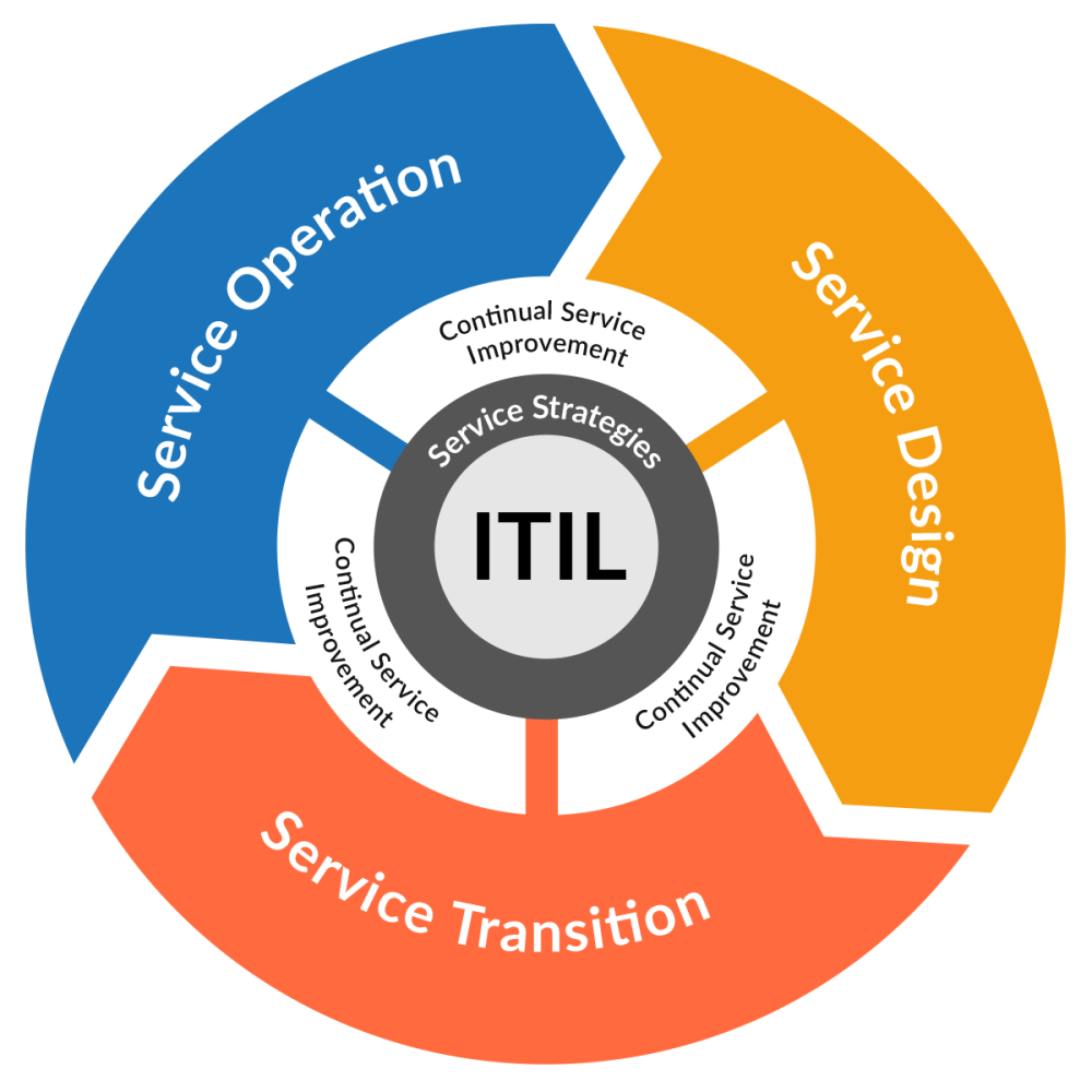 medium resolution of itil version 3 best practices and processes