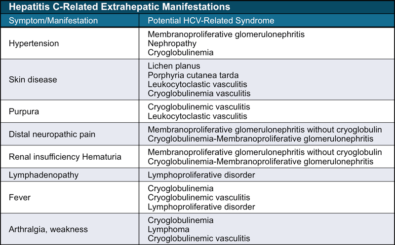 Core Concepts  Extrahepatic Conditions Related to