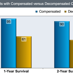 one and two year survival in patients with compensated or decompensated cirrhosis [ 1200 x 675 Pixel ]