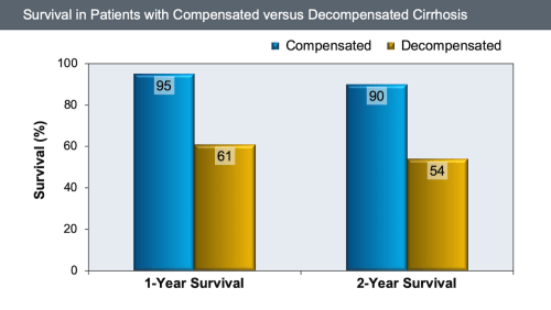 small resolution of one and two year survival in patients with compensated or decompensated cirrhosis