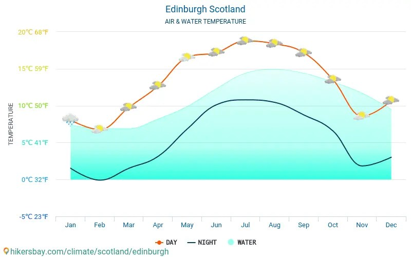 Edinburgh Scotland weather 2021 Climate and weather in Edinburgh - The best time and weather to travel to Edinburgh. Travel weather and climate ...