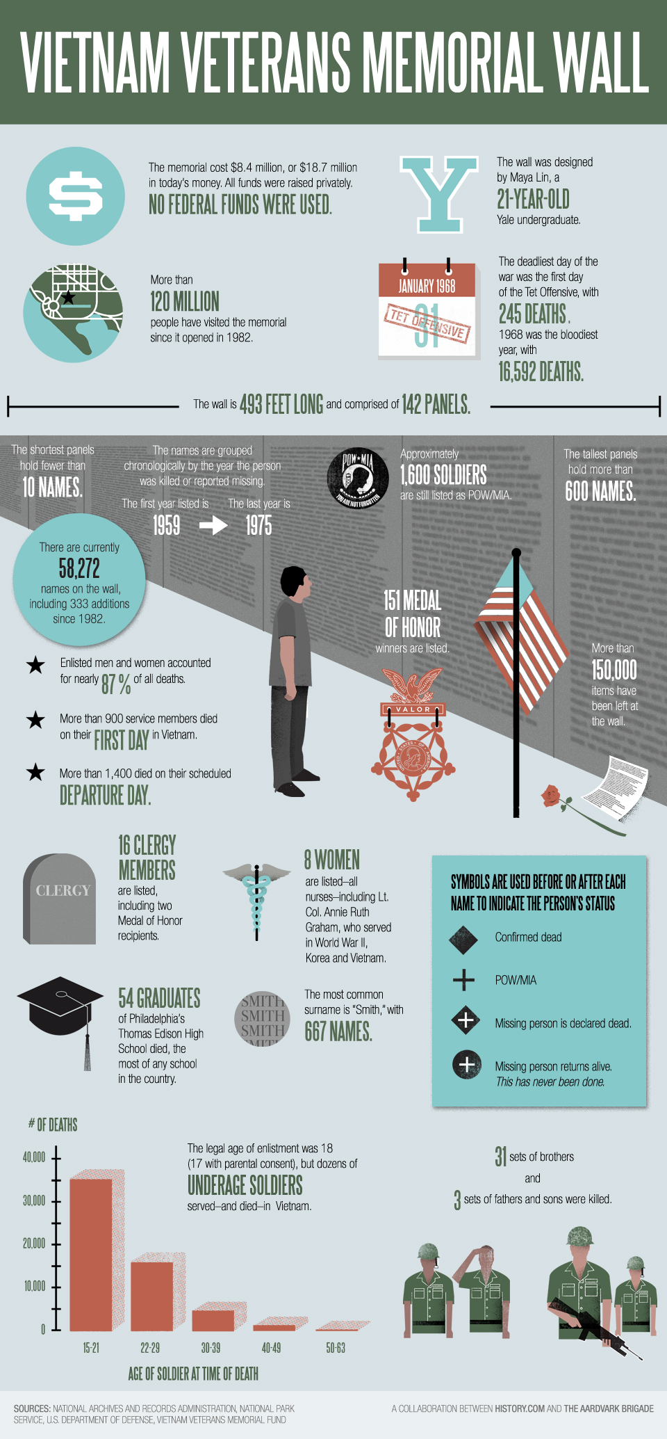 Vietnam War Vietnam Veterans Memorial Infographic