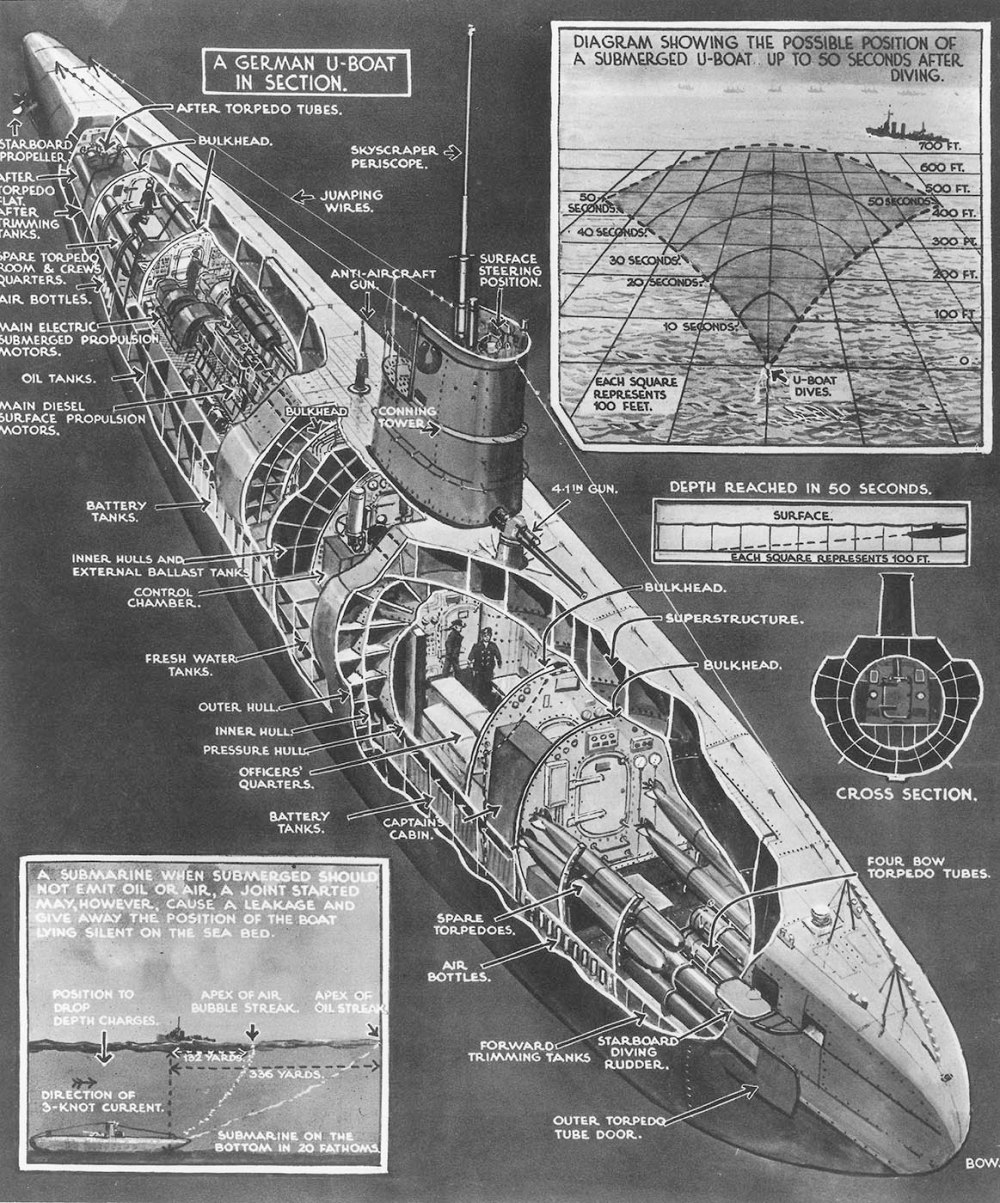 medium resolution of the daring deep sea divers who helped crack wwi german codes hunt german u boat internal diagram