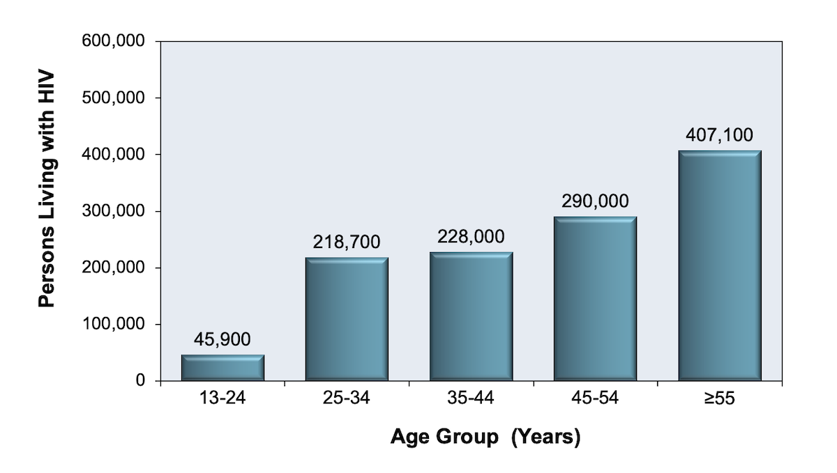 hight resolution of this bar graph shows the breakdown by age group for persons 13 years old living figure 4 persons living with diagnosed and undiagnosed hiv in u s