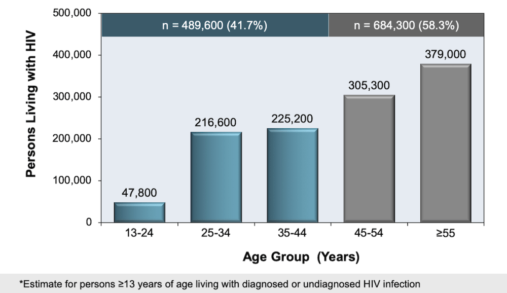 medium resolution of figure 5 persons living with diagnosed and undiagnosed hiv in united states 2013 age categories percent