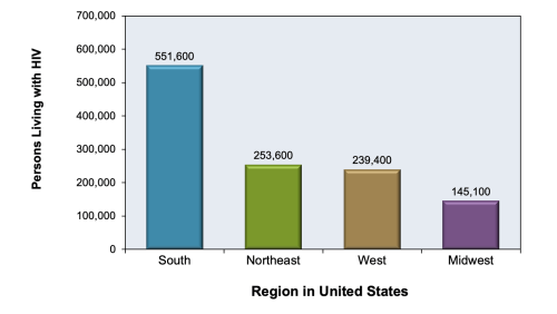 small resolution of figure 6 persons living with diagnosed hiv infection in united states year end 2014 by region of residence for
