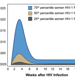 risk of sexual transmission of hiv during early infection [ 1200 x 771 Pixel ]