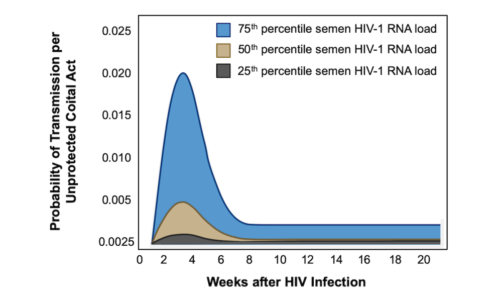 medium resolution of risk of sexual transmission of hiv during early infection
