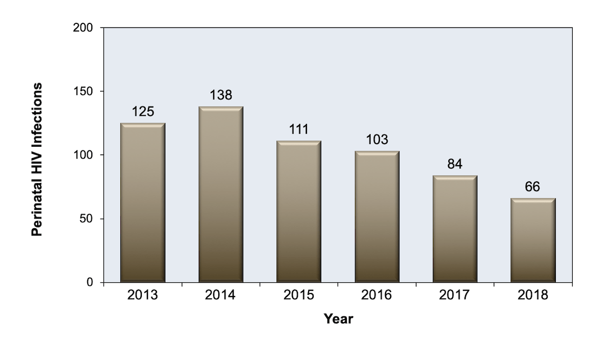 hight resolution of perinatal hiv infections in the united states 2010 2015