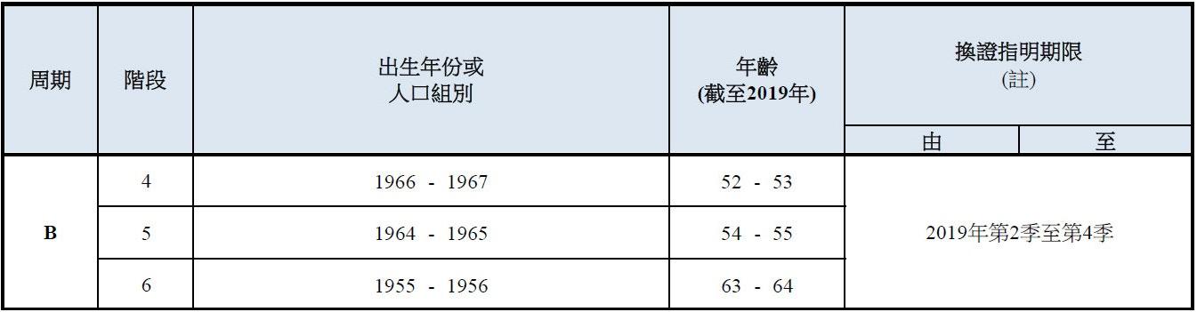 【身份證】12月27日起換證 1985至86年出生市民先換(附時間表) - 香港 TIMES