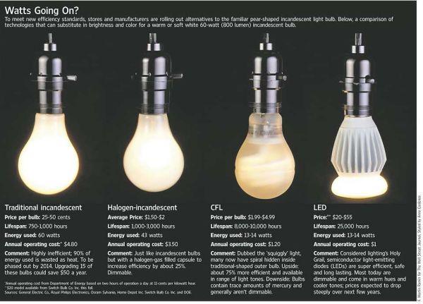 Led Cfl Light Bulbs