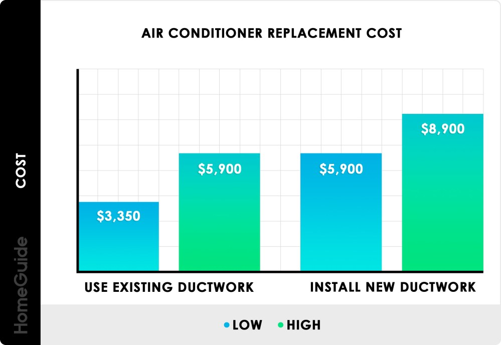 medium resolution of air conditioner replacement cost chart