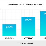 2020 Cost To Finish A Basement Average Estimator Per Square Foot