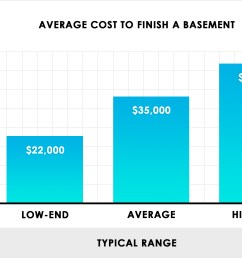 how much does it cost to finish a basement  [ 2470 x 1700 Pixel ]