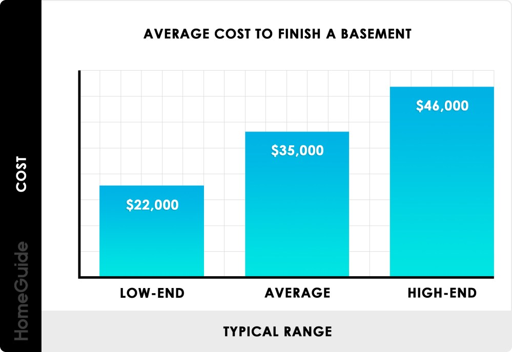 medium resolution of how much does it cost to finish a basement