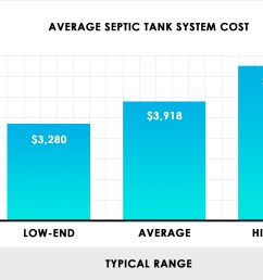 septic tank system cost [ 2470 x 1700 Pixel ]