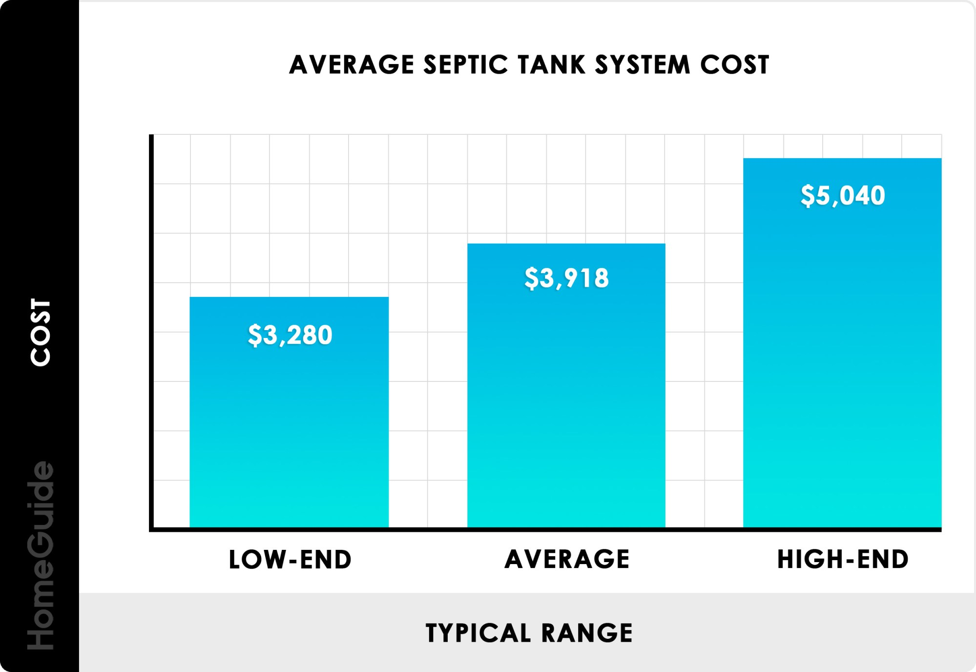 hight resolution of septic tank system cost