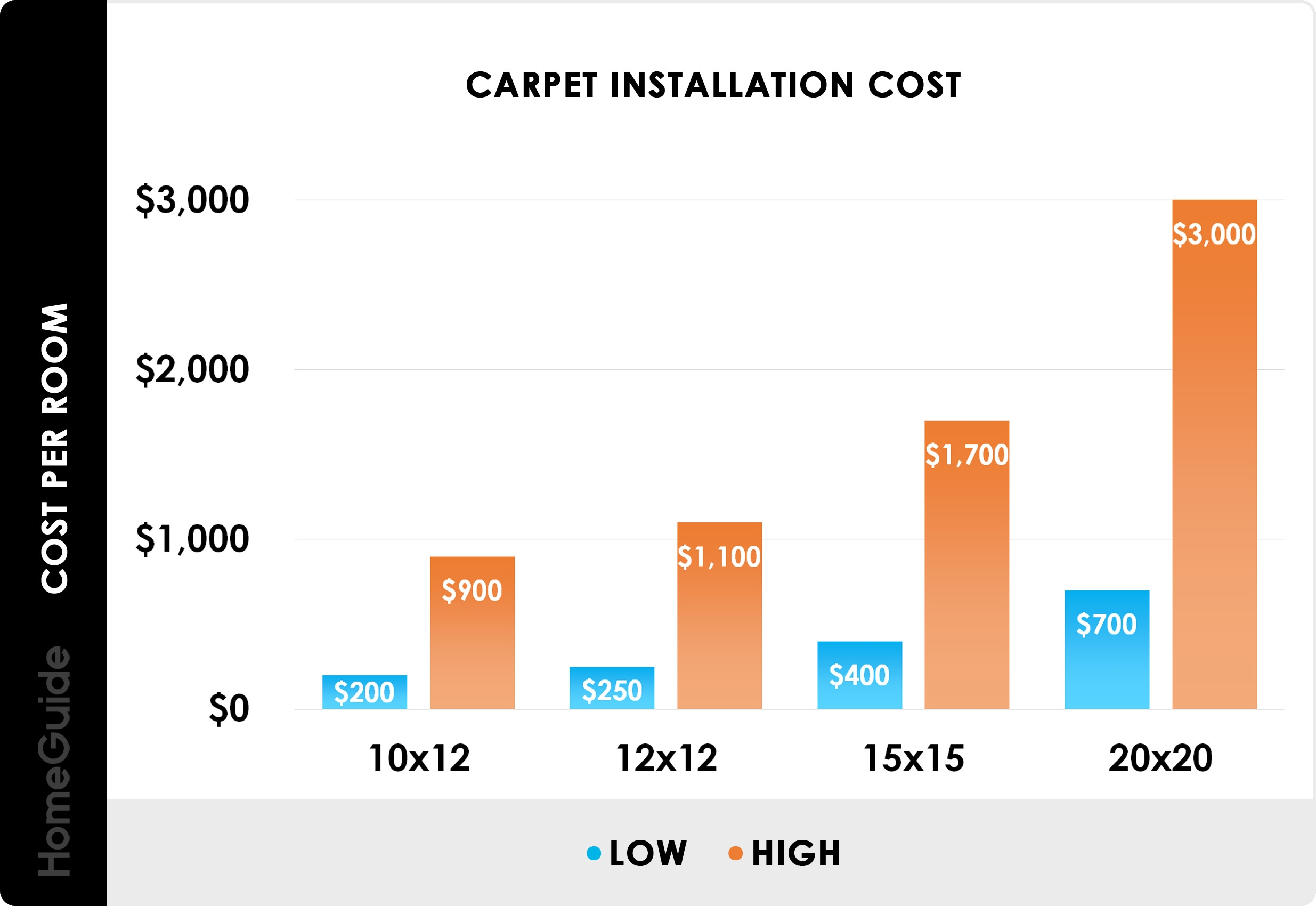 2020 Carpet Installation Cost Replacement Cost Per Square Foot | Average Cost To Carpet Stairs | Stair Case | Stair Runner | Hardwood Floors | Wood Flooring | Carpet Installation Cost