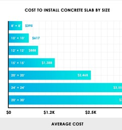 cost to install concrete slab chart [ 2000 x 1700 Pixel ]