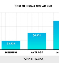 cost to install new ac unit chart [ 2470 x 1700 Pixel ]