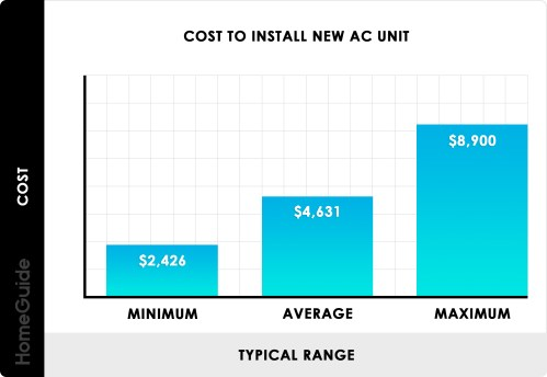 small resolution of cost to install new ac unit chart