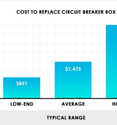 cost to replace circuit breaker box panel [ 2470 x 1700 Pixel ]