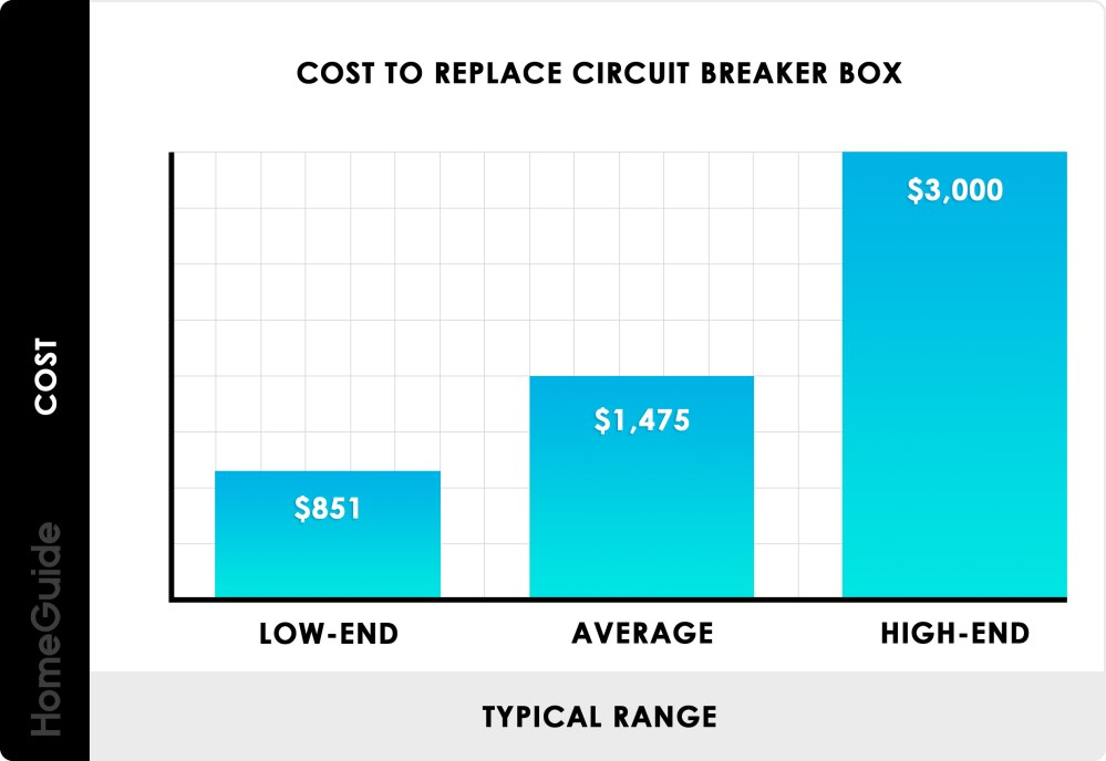 medium resolution of cost to replace circuit breaker box panel