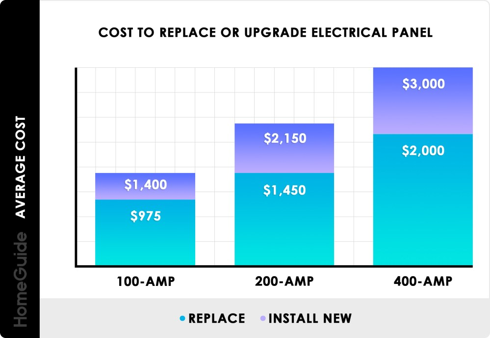 medium resolution of cost to replace or upgrade electrical panel chart