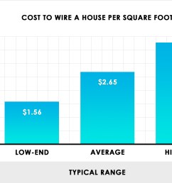 cost to wire a house per square foot [ 2470 x 1700 Pixel ]