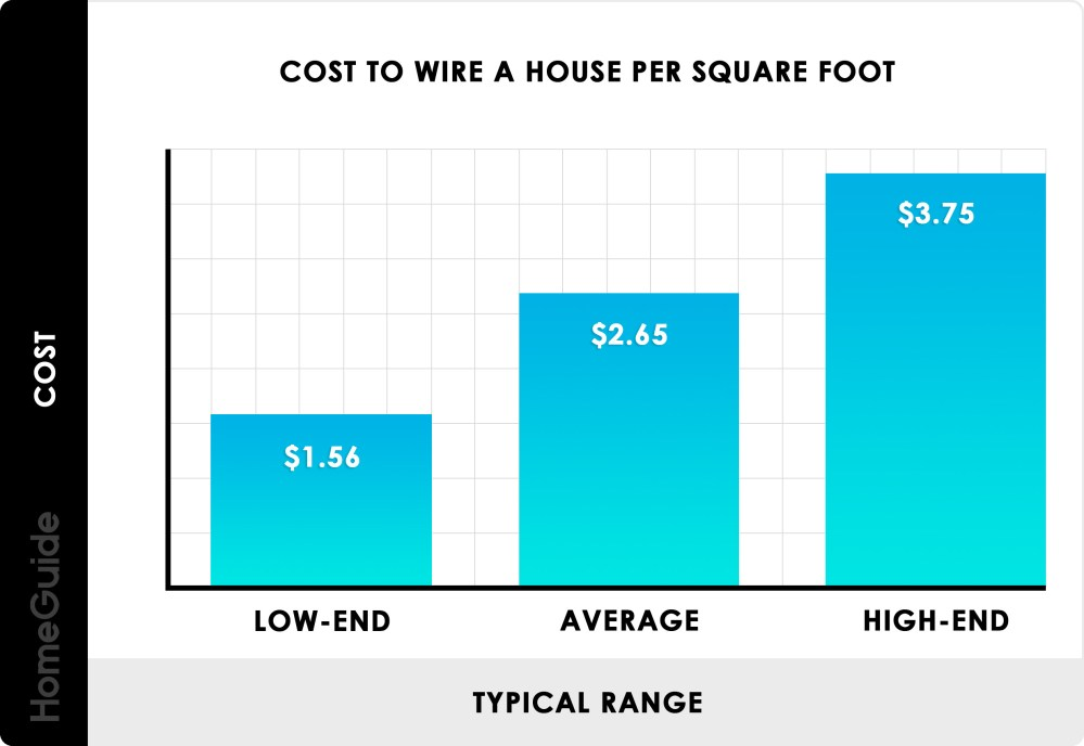 medium resolution of cost to wire a house per square foot