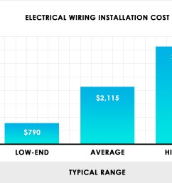 electrical wiring installation cost [ 2470 x 1700 Pixel ]